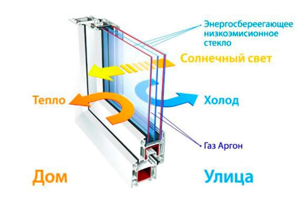 Сколько тепла экономят пластиковые окна - olta.ua